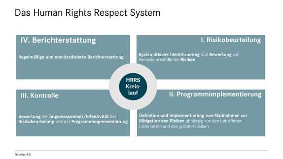 "Infografik ""Das Human Rights Respect System""."